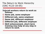 the return to work hierarchy oac 4123 18 05