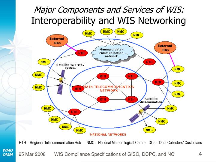 Major Components and Services of WIS: