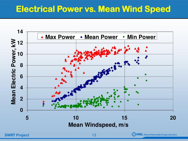 Electrical Power vs. Mean Wind Speed