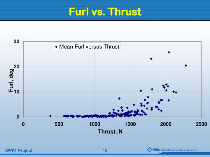Furl vs. Thrust