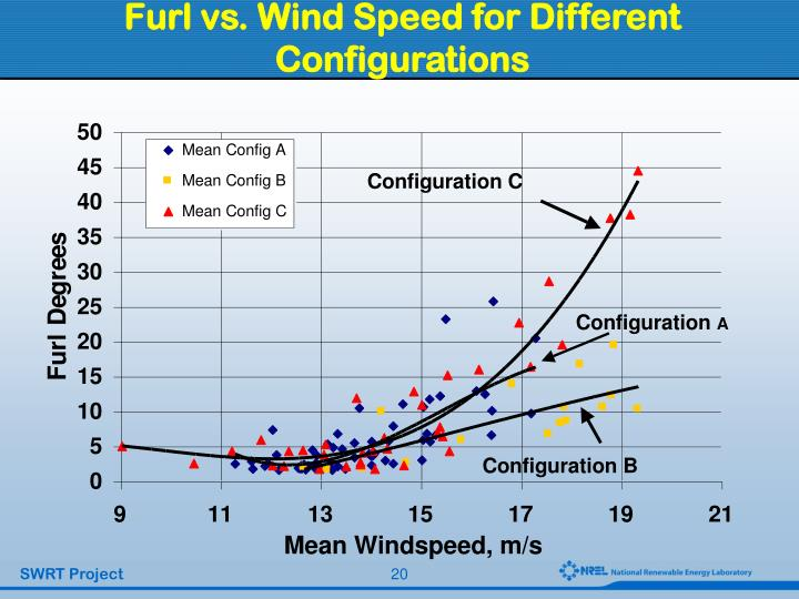 Furl vs. Wind Speed for Different Configurations