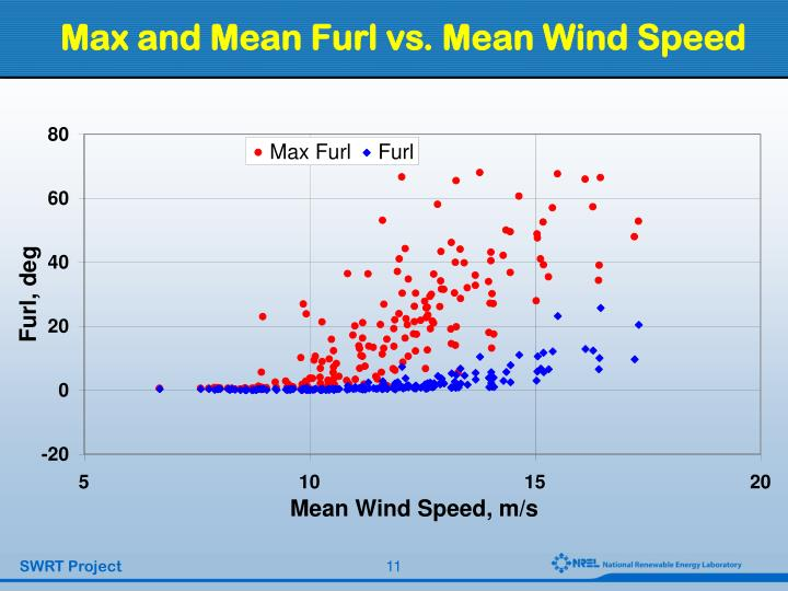 Max and Mean Furl vs. Mean Wind Speed