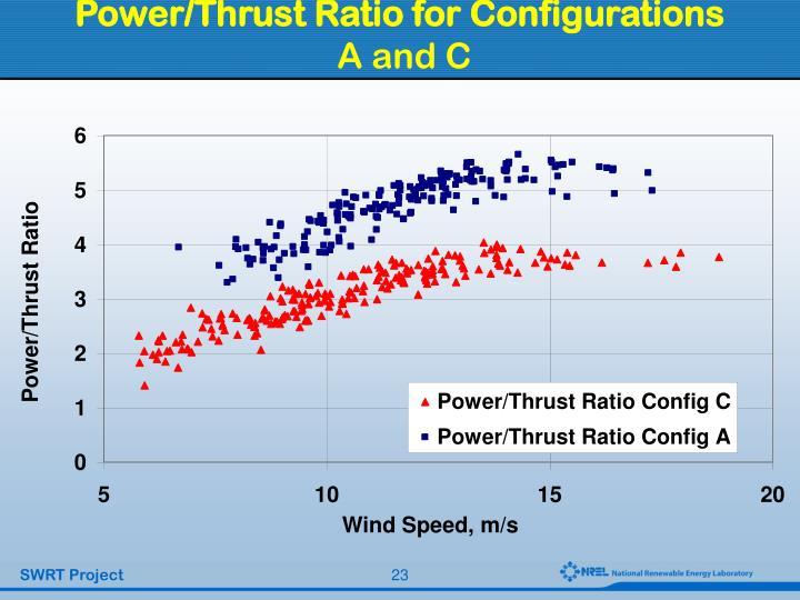 Power/Thrust Ratio for Configurations