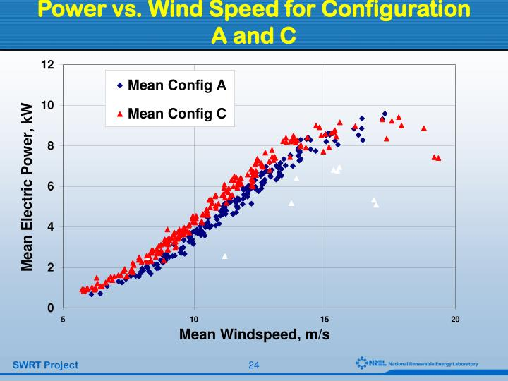 Power vs. Wind Speed for Configuration