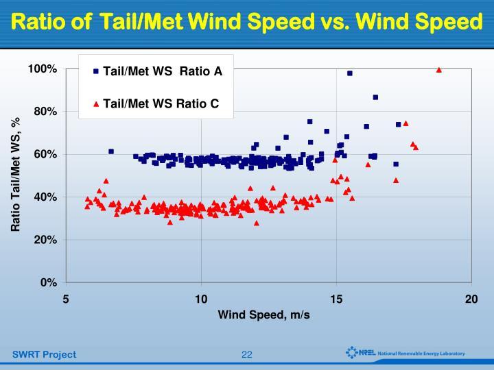 Ratio of Tail/Met Wind Speed vs. Wind Speed