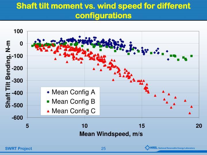 Shaft tilt moment vs. wind speed for different configurations