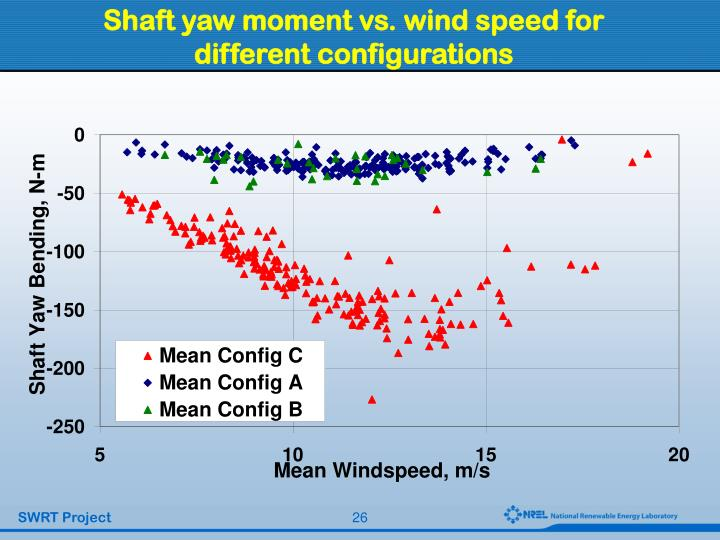 Shaft yaw moment vs. wind speed for different configurations