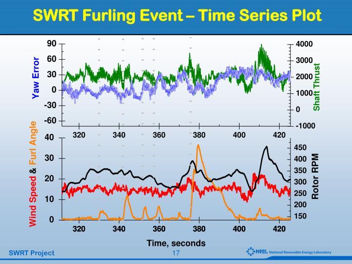 SWRT Furling Event – Time Series Plot