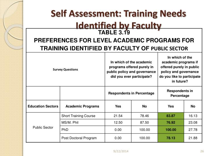Self Assessment: Training Needs Identified by Faculty