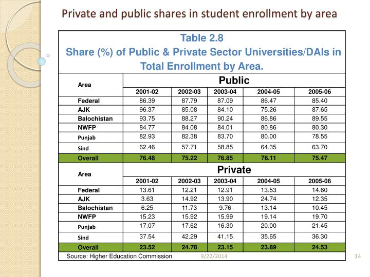 Private and public shares in student enrollment by area