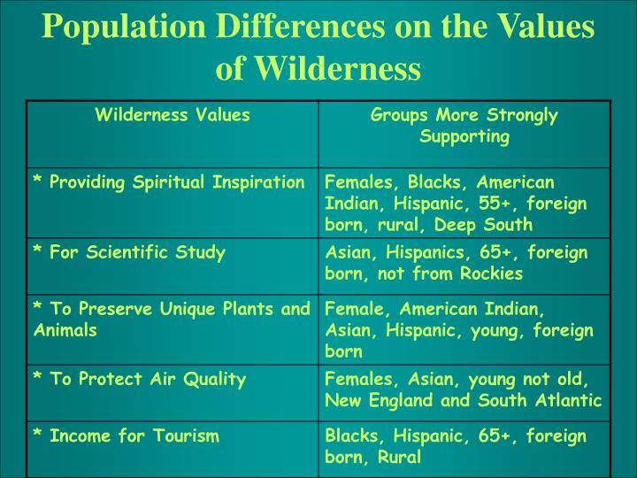 Population Differences on the Values of Wilderness