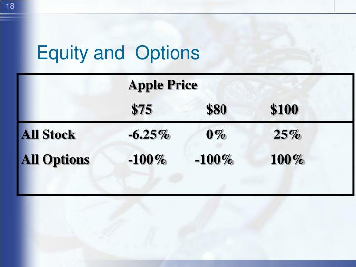 Equity and  Options