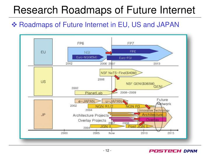 Research Roadmaps of Future Internet