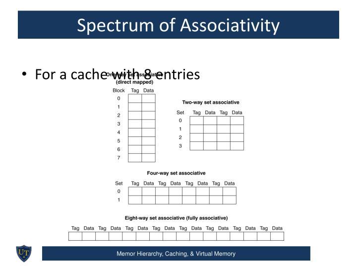 Spectrum of Associativity