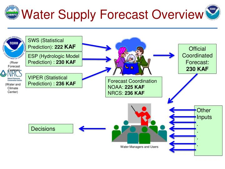 Water Supply Forecast Overview