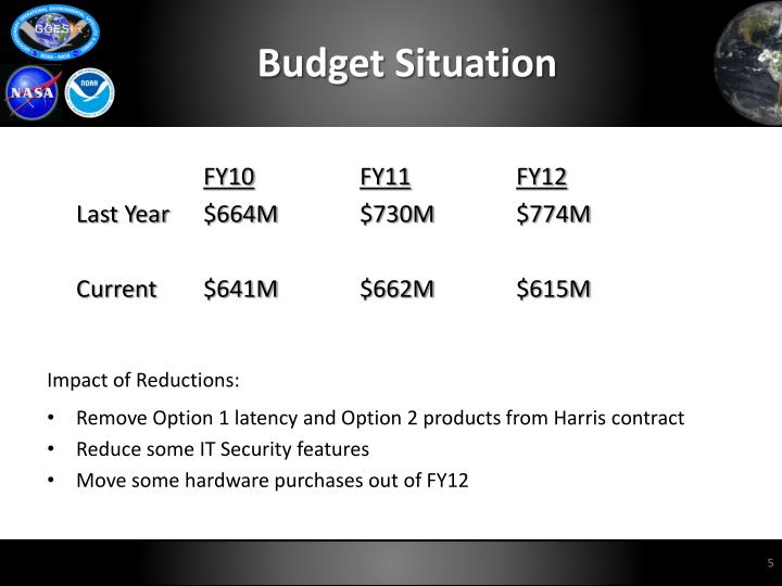 Budget Situation