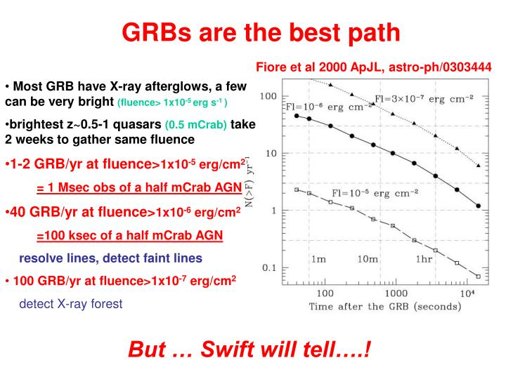GRBs are the best path