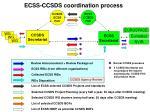 ecss ccsds coordination process