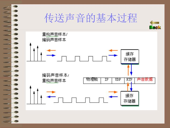 传送声音的基本过程