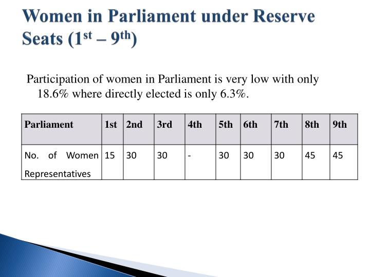 Women in Parliament under Reserve Seats (1
