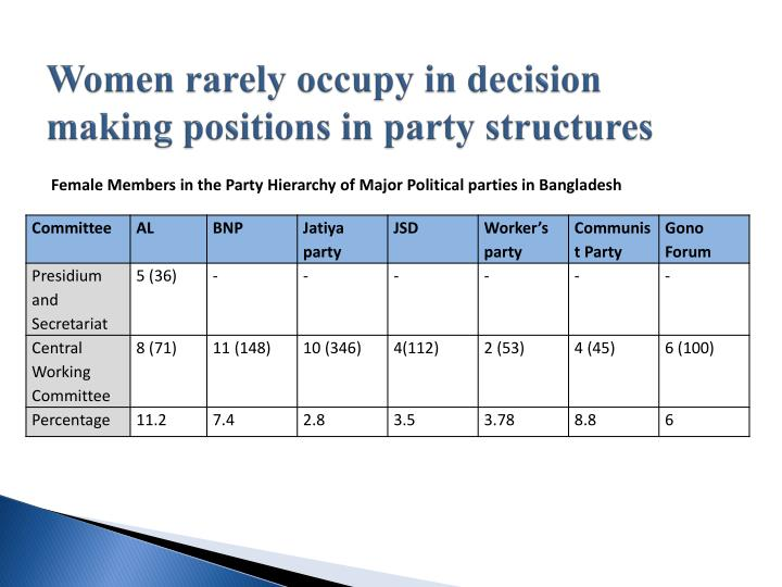 Women rarely occupy in decision making positions in party structures