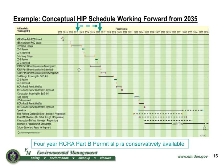 Example: Conceptual HIP Schedule Working Forward from 2035