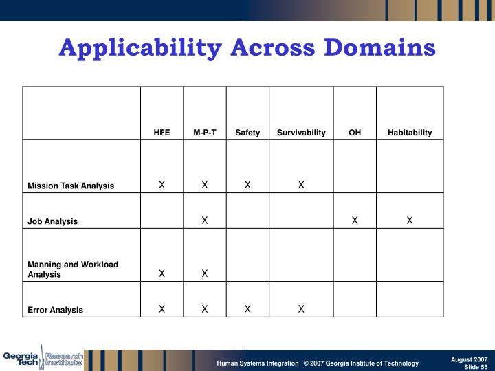 Applicability Across Domains