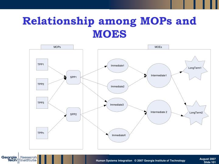 Relationship among MOPs and MOES