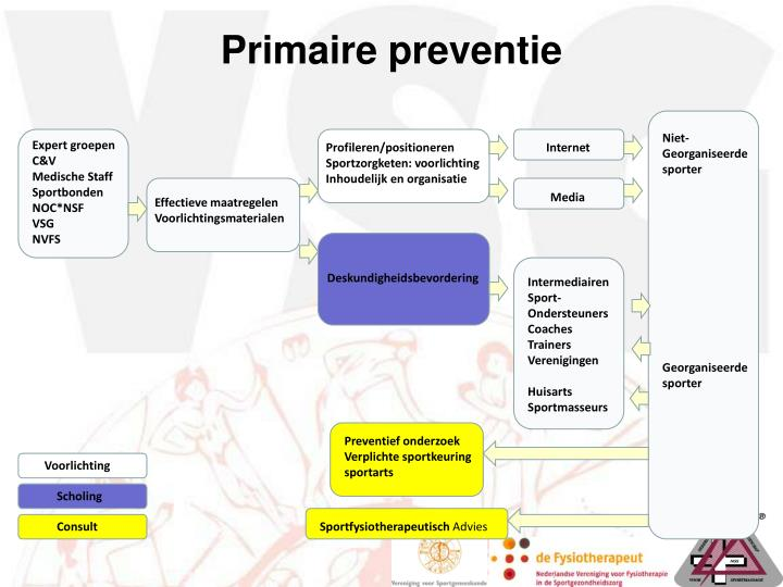 Primaire preventie