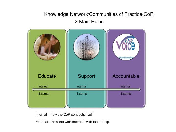 communities of practice cop Accessing your community of practice click the community button listed under your community of practice to join or access joining to a cop if you have not joined yet, you will be directed to submit the request to join.