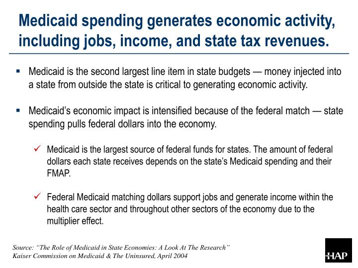 Medicaid spending generates economic activity, including jobs, income, and state tax revenues.