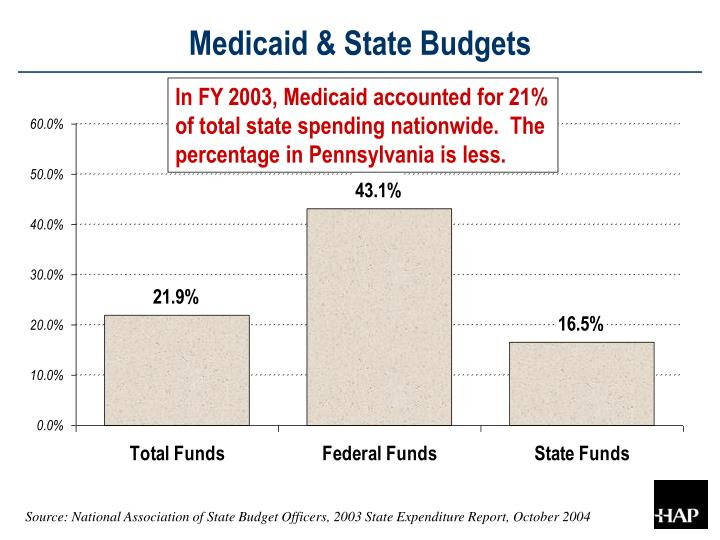 Medicaid & State Budgets