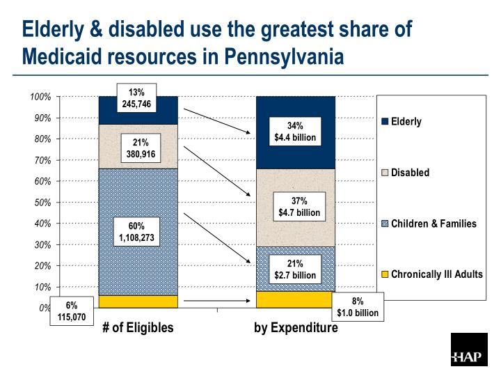 Elderly & disabled use the greatest share of Medicaid resources in Pennsylvania