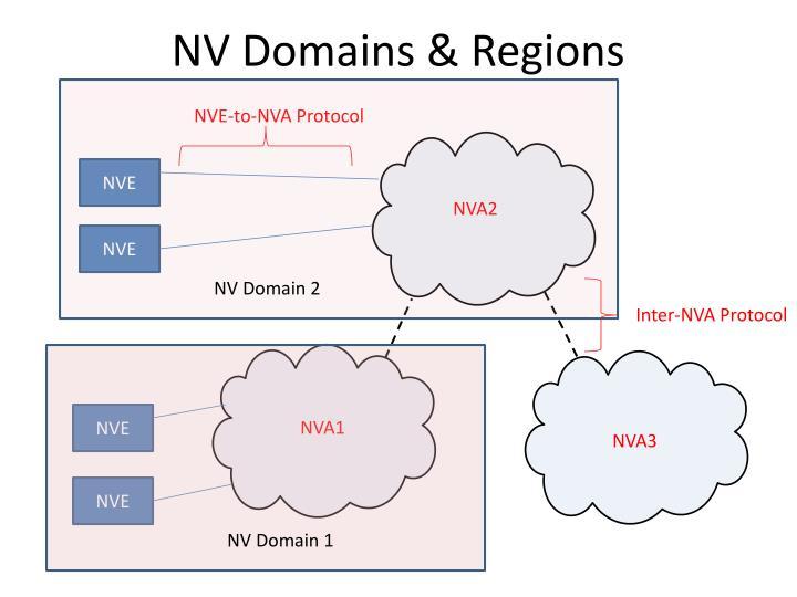 NV Domains & Regions