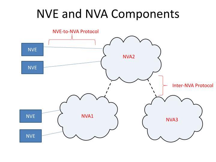 Nve and nva components
