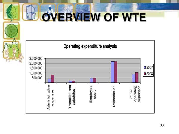 OVERVIEW OF WTE
