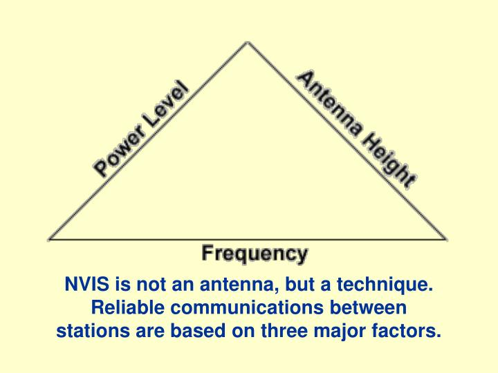 NVIS is not an antenna, but a technique.