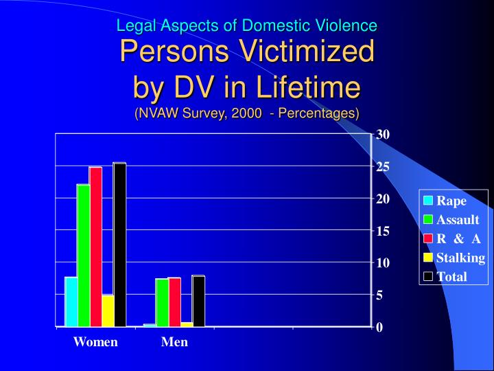 Persons Victimized