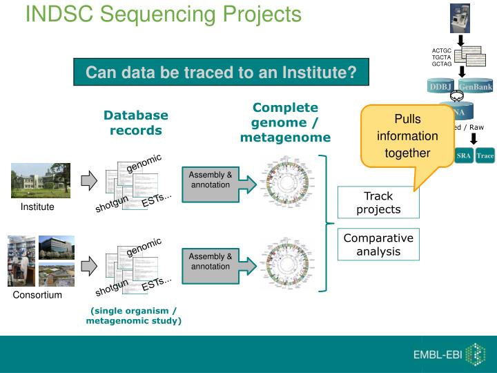 INDSC Sequencing Projects