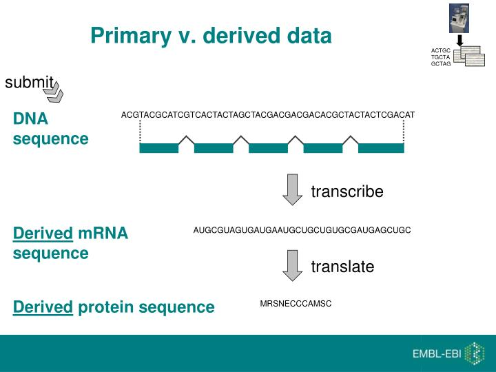 Primary v. derived data