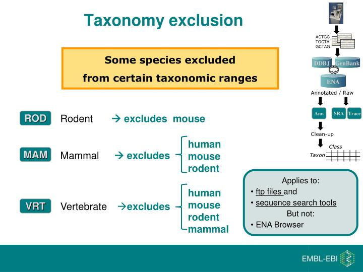 Taxonomy exclusion