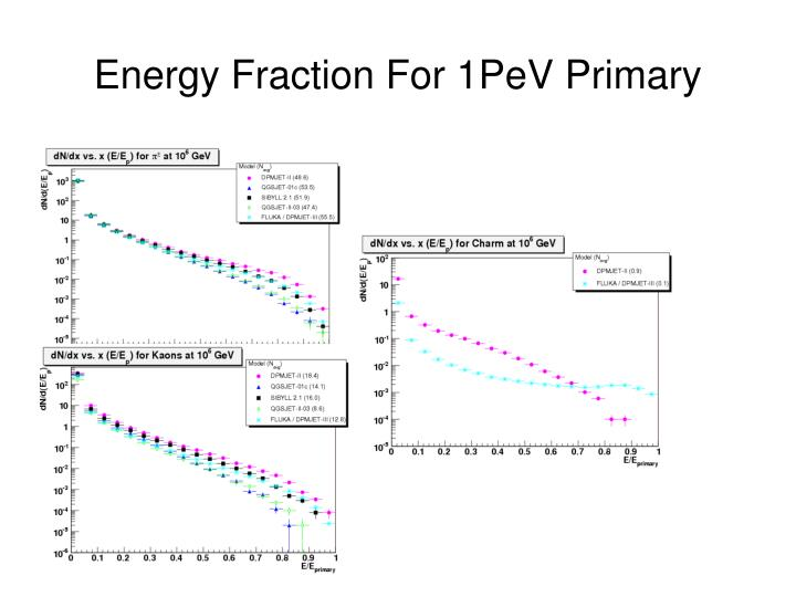 Energy Fraction For 1PeV Primary