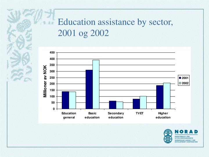 Education assistance by sector, 2001 og 2002