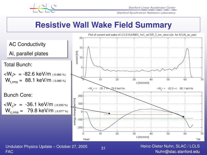 Resistive Wall Wake Field Summary