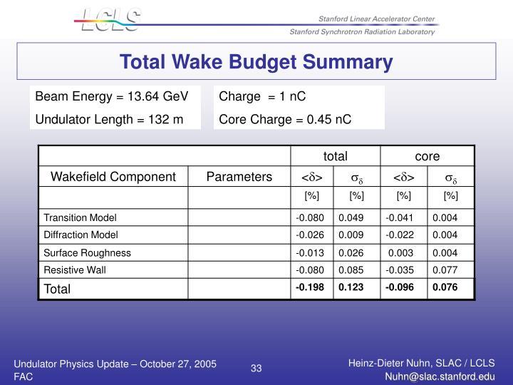 Total Wake Budget Summary