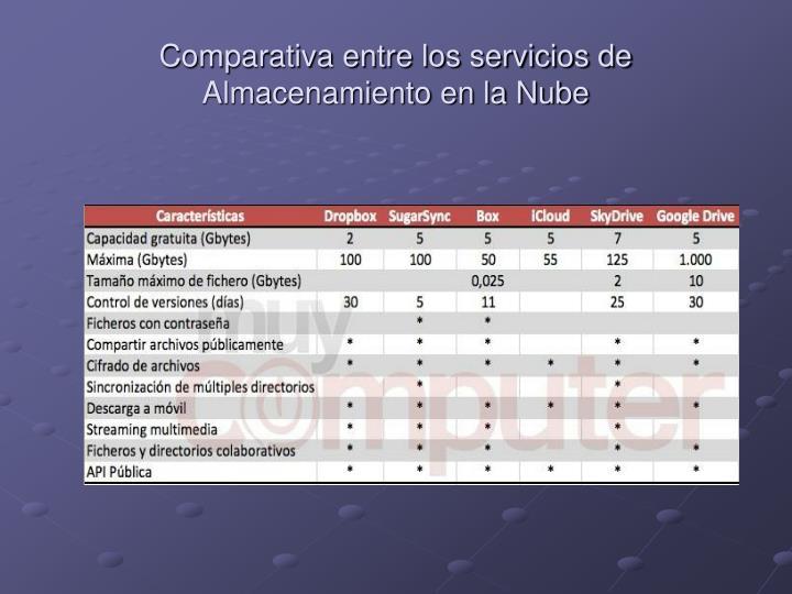 Comparativa entre los servicios de Almacenamiento en la Nube