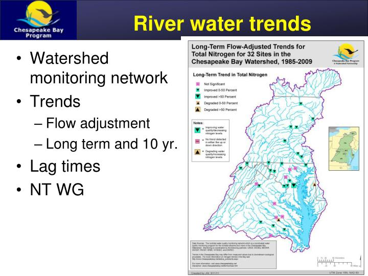 River water trends
