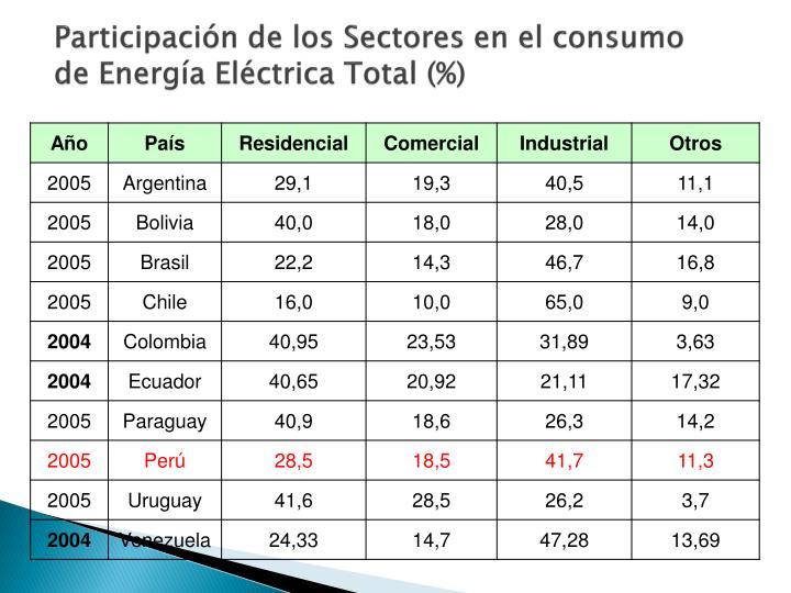 Participación de los Sectores en el consumo de Energía Eléctrica Total