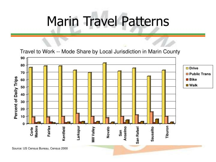 Travel to Work -- Mode Share by Local Jurisdiction in Marin County