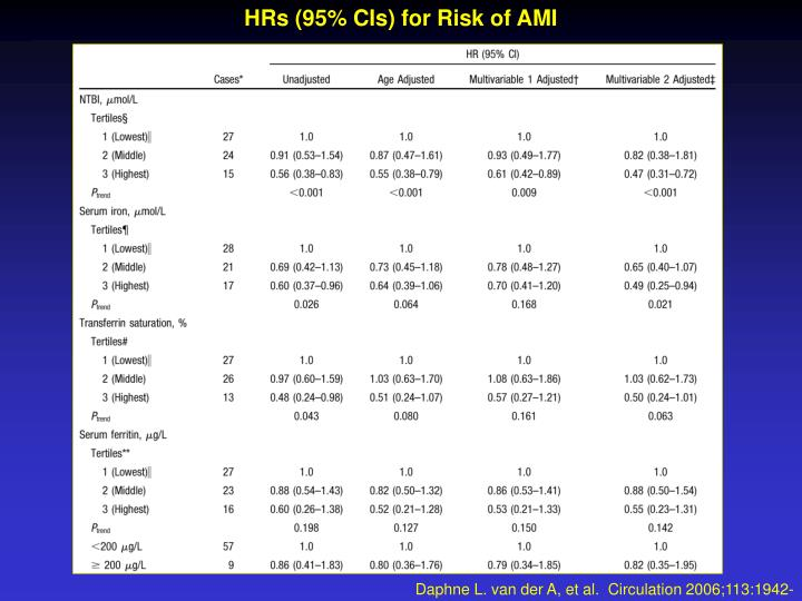 HRs (95% CIs) for Risk of AMI